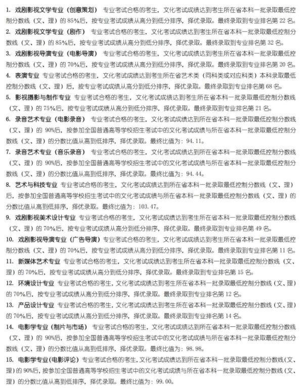 2020年各大艺术学院,北京画室,北京美术培训,02