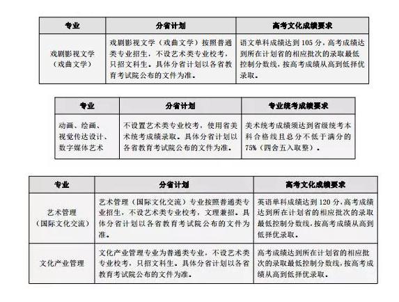 2020年各大艺术学院,北京画室,北京美术培训,08