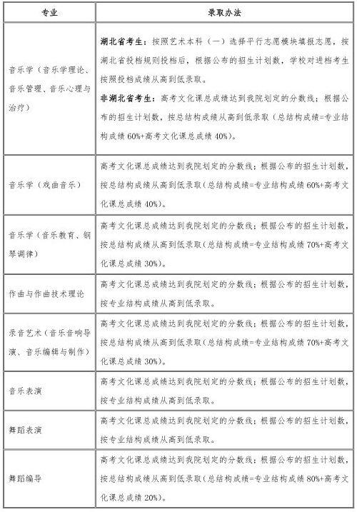 2020年各大艺术学院,北京画室,北京美术培训,13