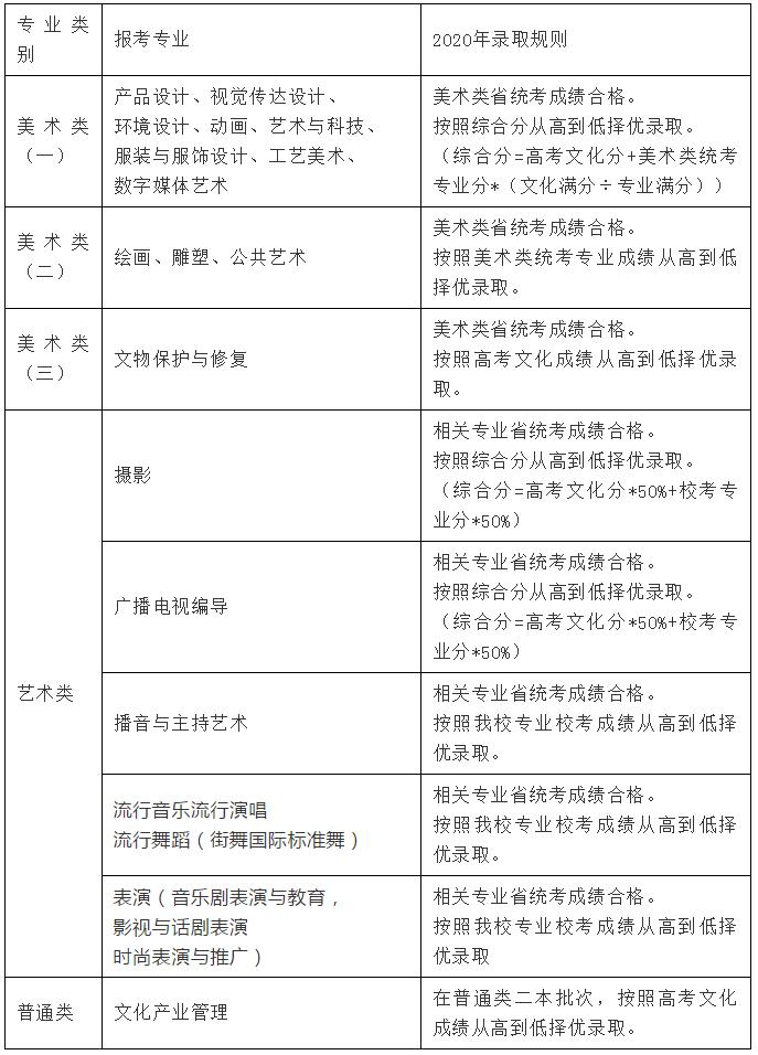 2020年各大艺术学院,北京画室,北京美术培训,34